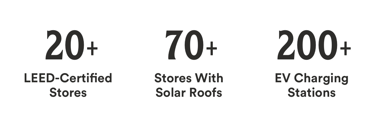 Black text: 20+ leed certified stores, 70+ stores with solar roofs, 200+ EV charging stations