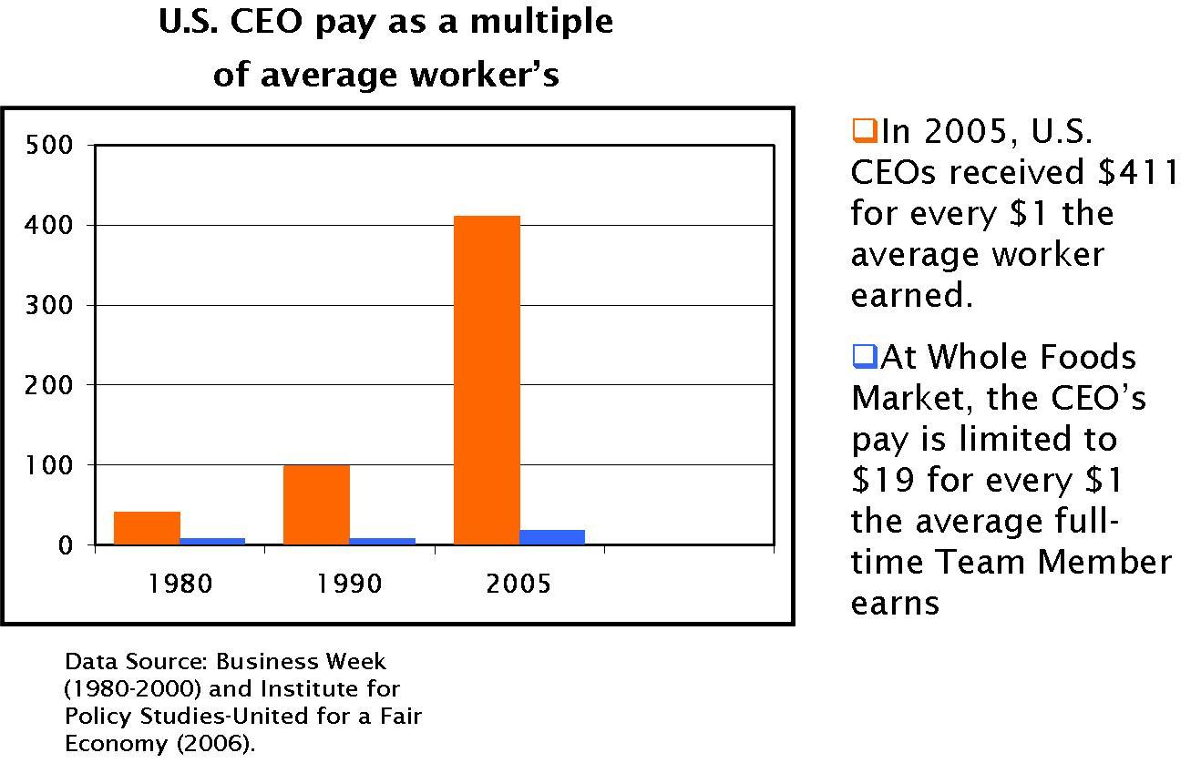 Conscious Capitalism Figure 3