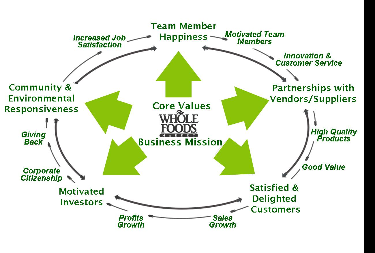 WFM Model