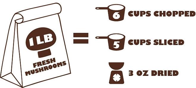 Mushroom math: 1lb of fresh mushrooms = 6 cups chopped, 5 cups sliced, or 3oz dried.