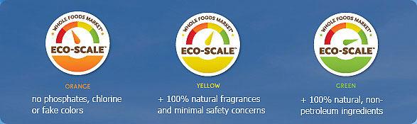 Eco-Scale Infographic